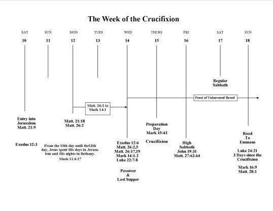Crucifixion week